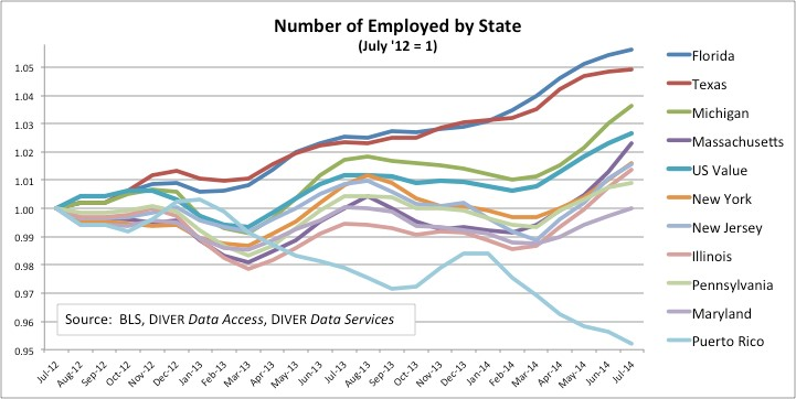 Job Growth A Surprise From Michigan And City Sectors